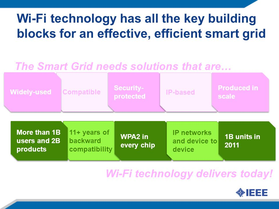 Wi-Fi technology has all the key building blocks for an effective, efficient smart grid