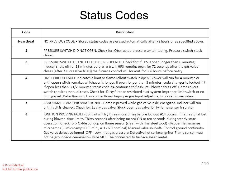 Status Codes Code Description Heartbeat