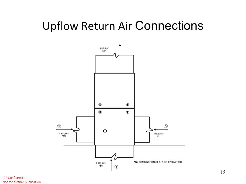 Upflow Return Air Connections
