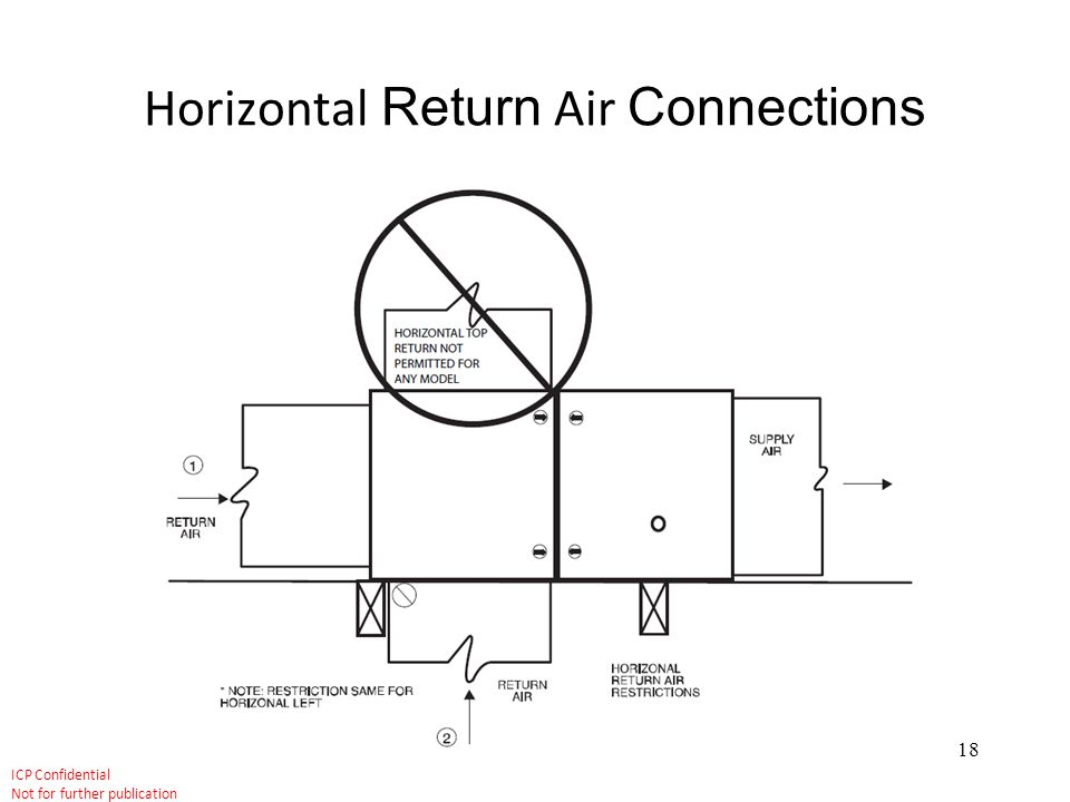 Horizontal Return Air Connections