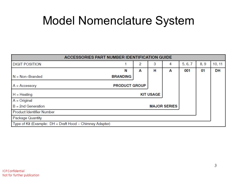 Model Nomenclature System