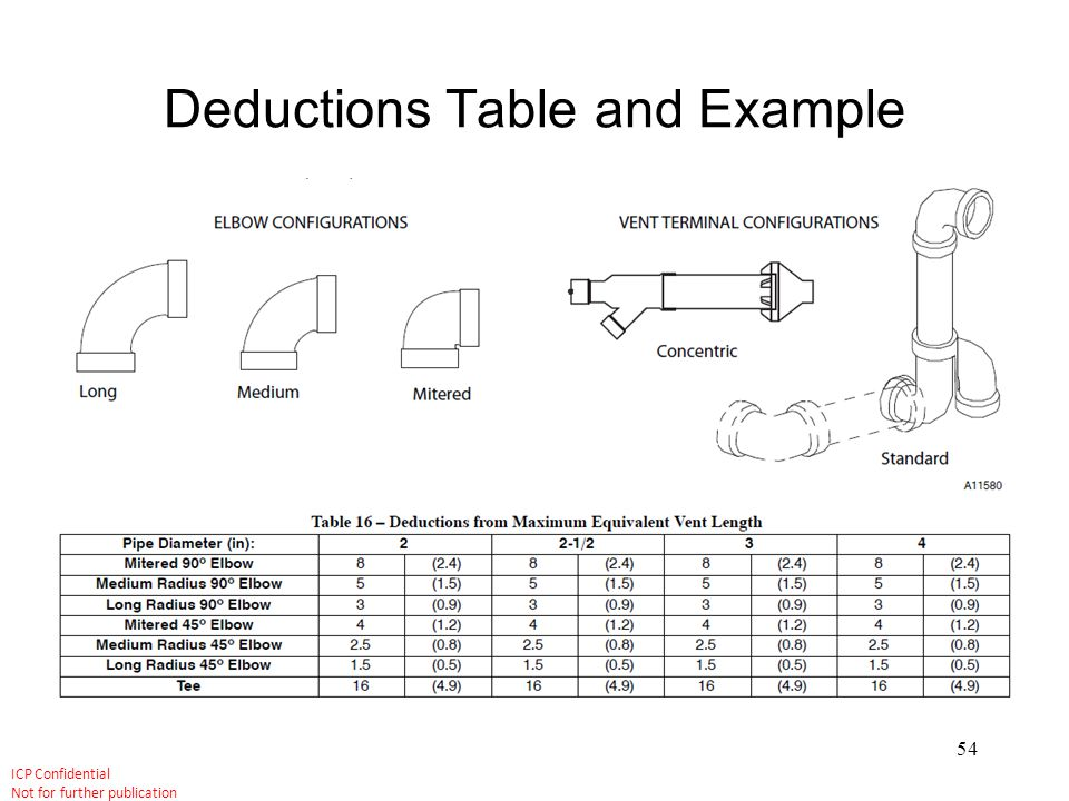 Deductions Table and Example