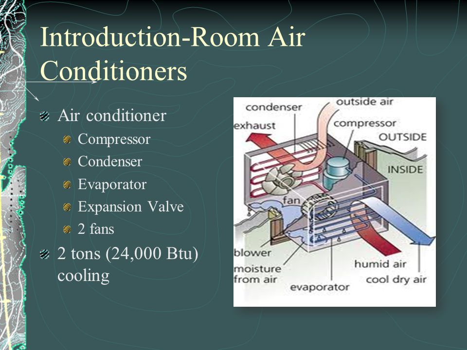 Introduction-Room Air Conditioners
