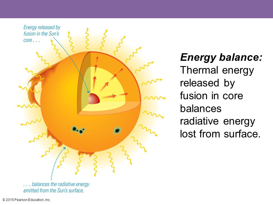 Energy balance: Thermal energy released by fusion in core balances radiative energy lost from surface.
