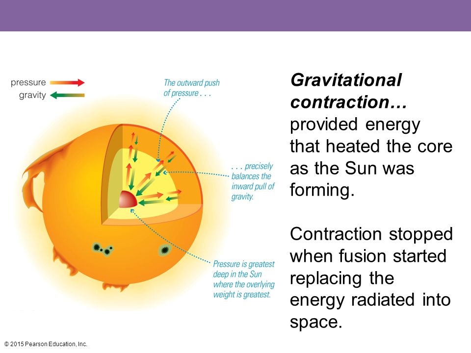 Gravitational contraction… provided energy that heated the core as the Sun was forming.