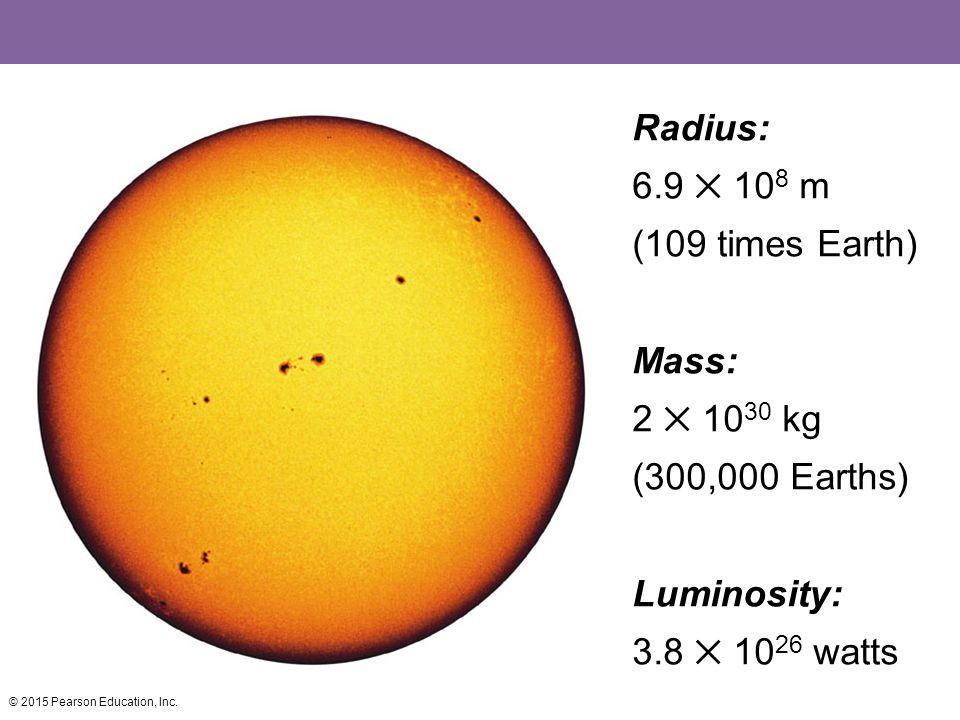 Radius: 6.9 ✕ 108 m (109 times Earth) Mass: 2 ✕ 1030 kg