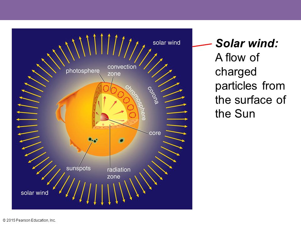 Solar wind: A flow of charged particles from the surface of the Sun