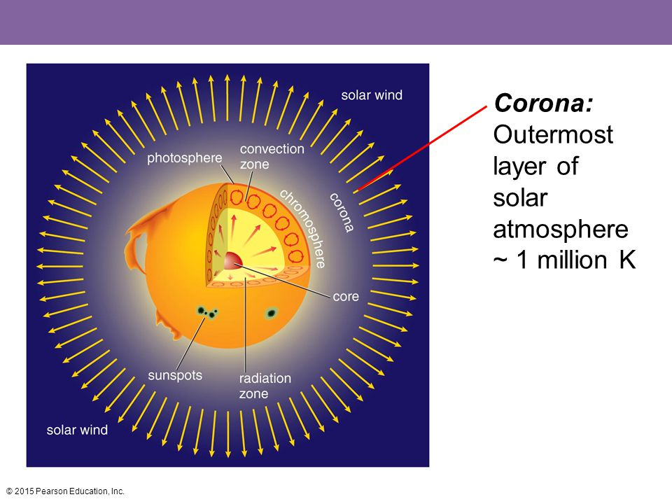 Corona: Outermost layer of solar atmosphere~ 1 million K
