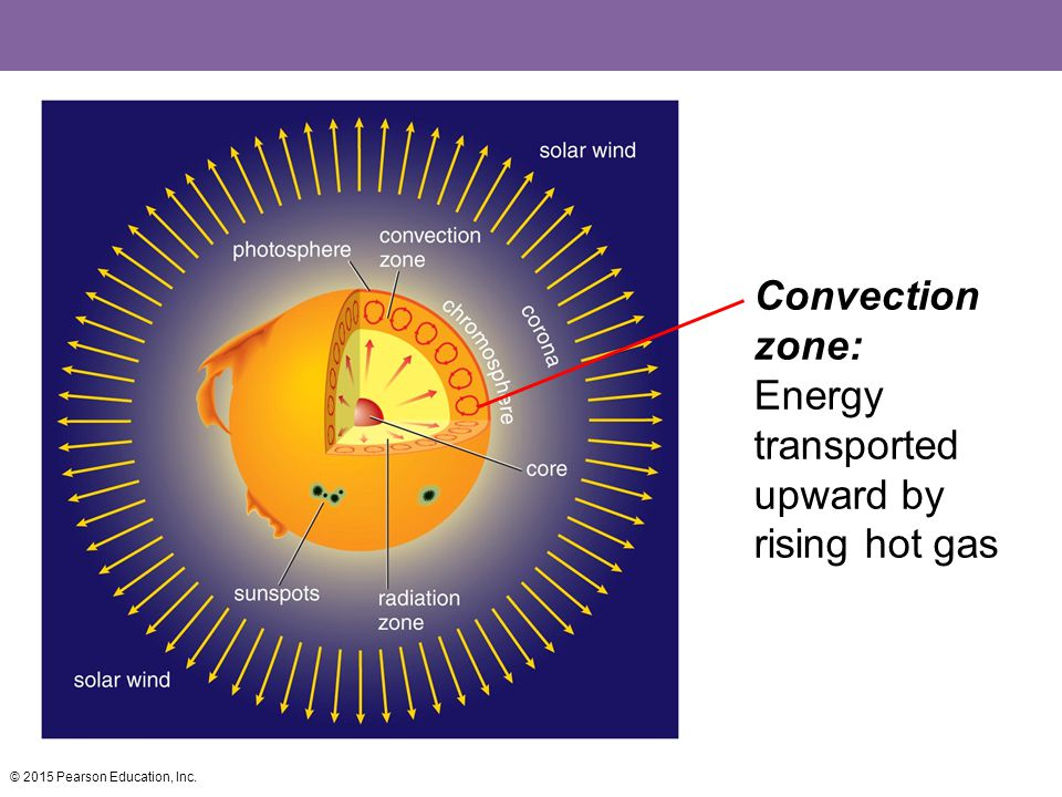 Convection zone: Energy transported upward by rising hot gas