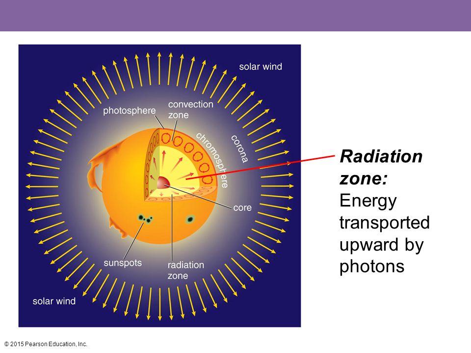 Radiation zone: Energy transported upward by photons