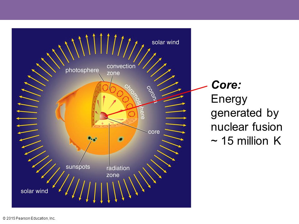Core: Energy generated by nuclear fusion ~ 15 million K
