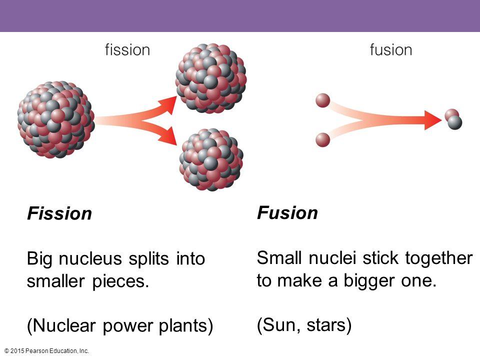Big nucleus splits into smaller pieces.