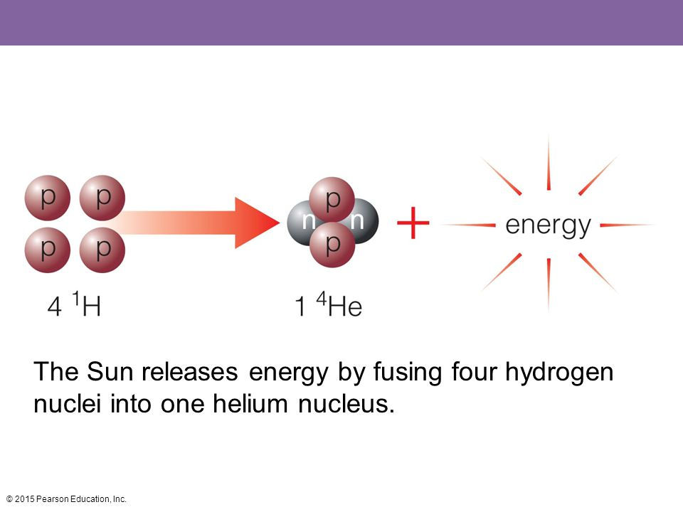 The Sun releases energy by fusing four hydrogen nuclei into one helium nucleus.