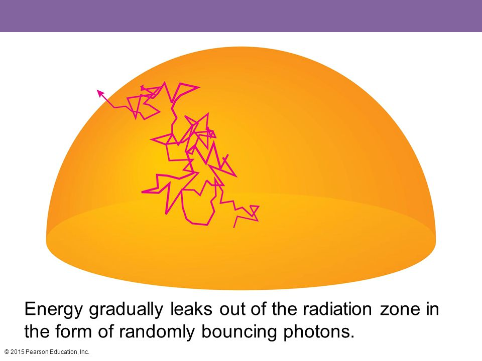 Energy gradually leaks out of the radiation zone in the form of randomly bouncing photons.