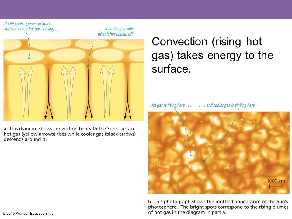 Convection (rising hot gas) takes energy to the surface.