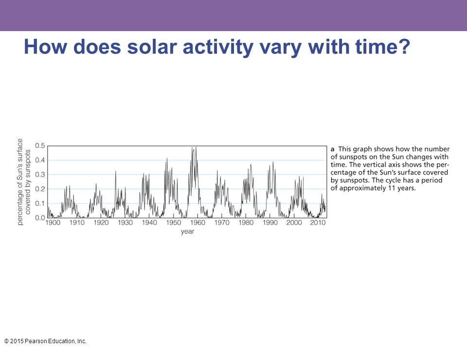 How does solar activity vary with time