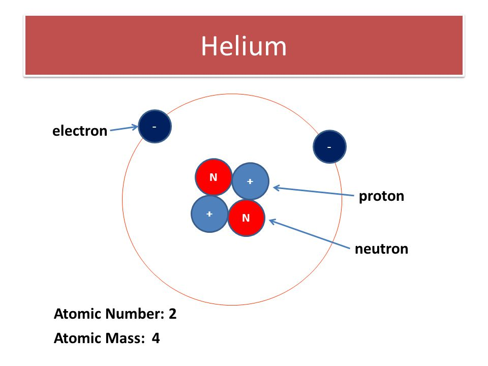Helium electron proton neutron Atomic Number: 2 Atomic Mass: 4 - - N +