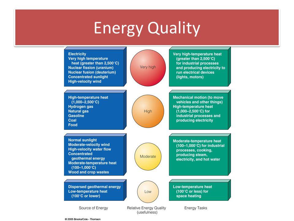Energy Quality