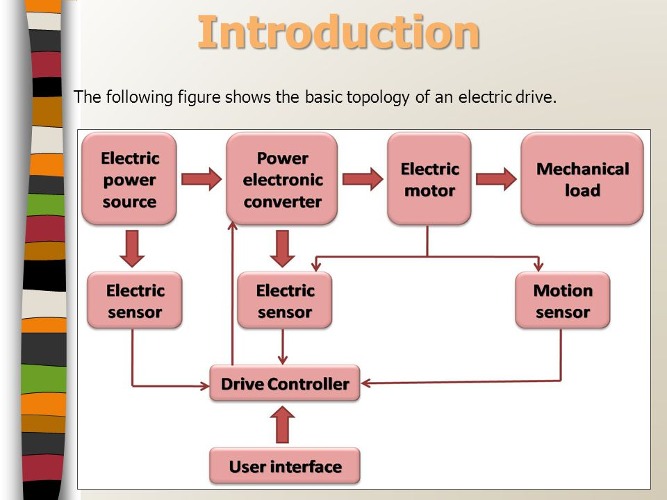 Introduction The following figure shows the basic topology of an electric drive.