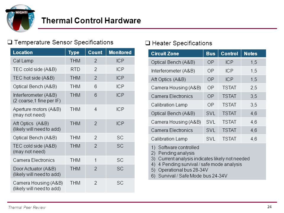 Thermal Control Hardware