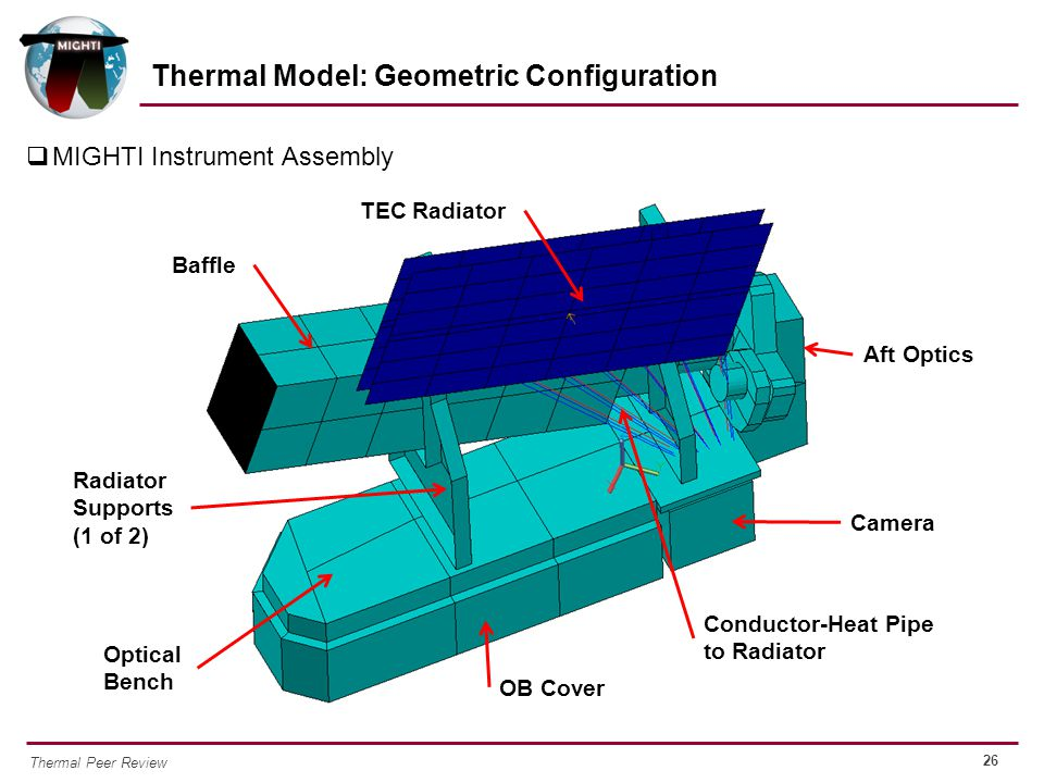 Thermal Model: Geometric Configuration