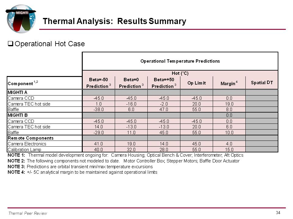 Thermal Analysis: Results Summary