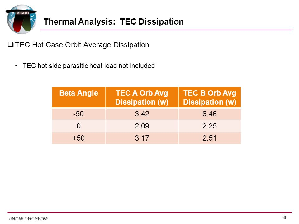Thermal Analysis: TEC Dissipation