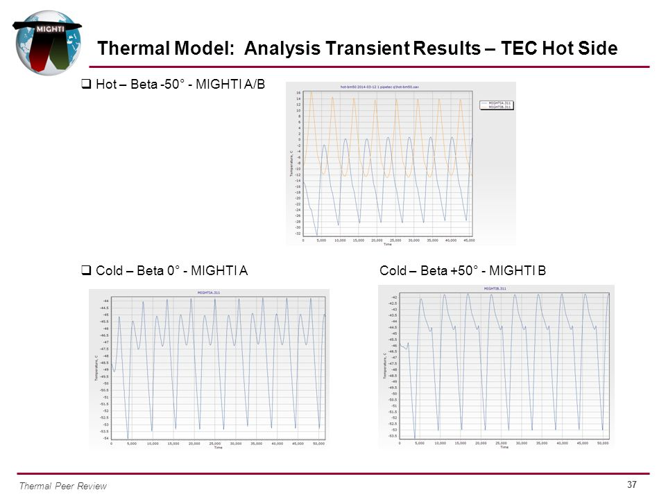 Thermal Model: Analysis Transient Results – TEC Hot Side
