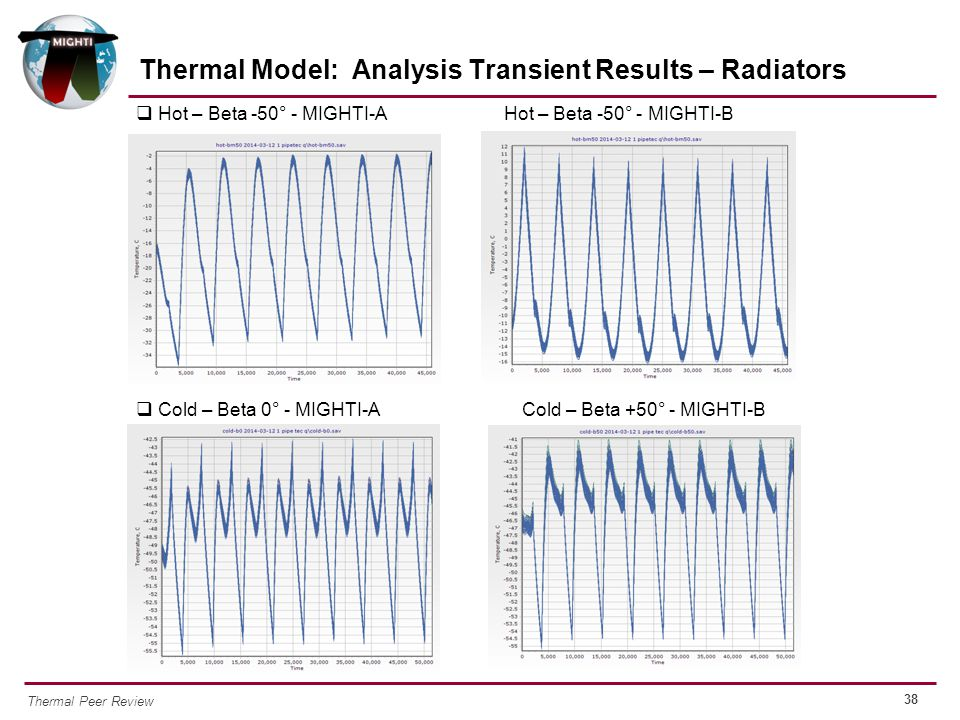Thermal Model: Analysis Transient Results – Radiators
