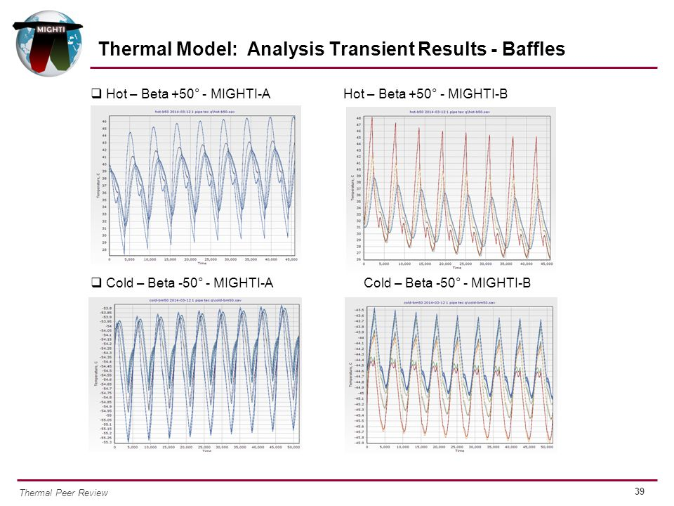 Thermal Model: Analysis Transient Results - Baffles