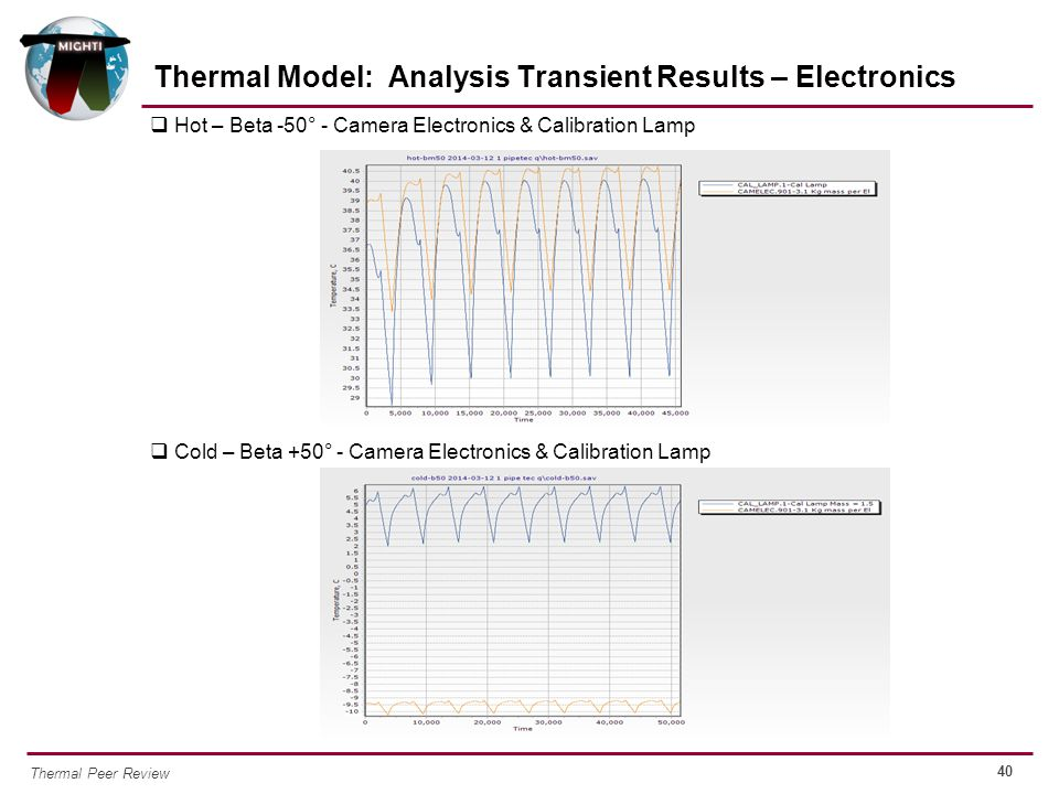 Thermal Model: Analysis Transient Results – Electronics