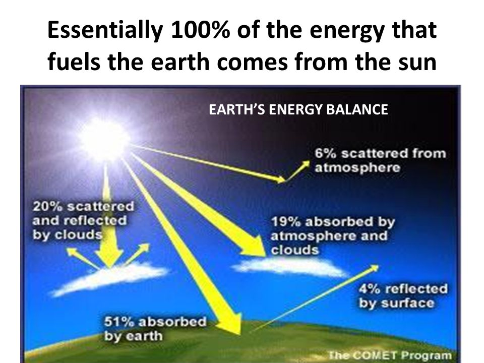 Essentially 100% of the energy that fuels the earth comes from the sun