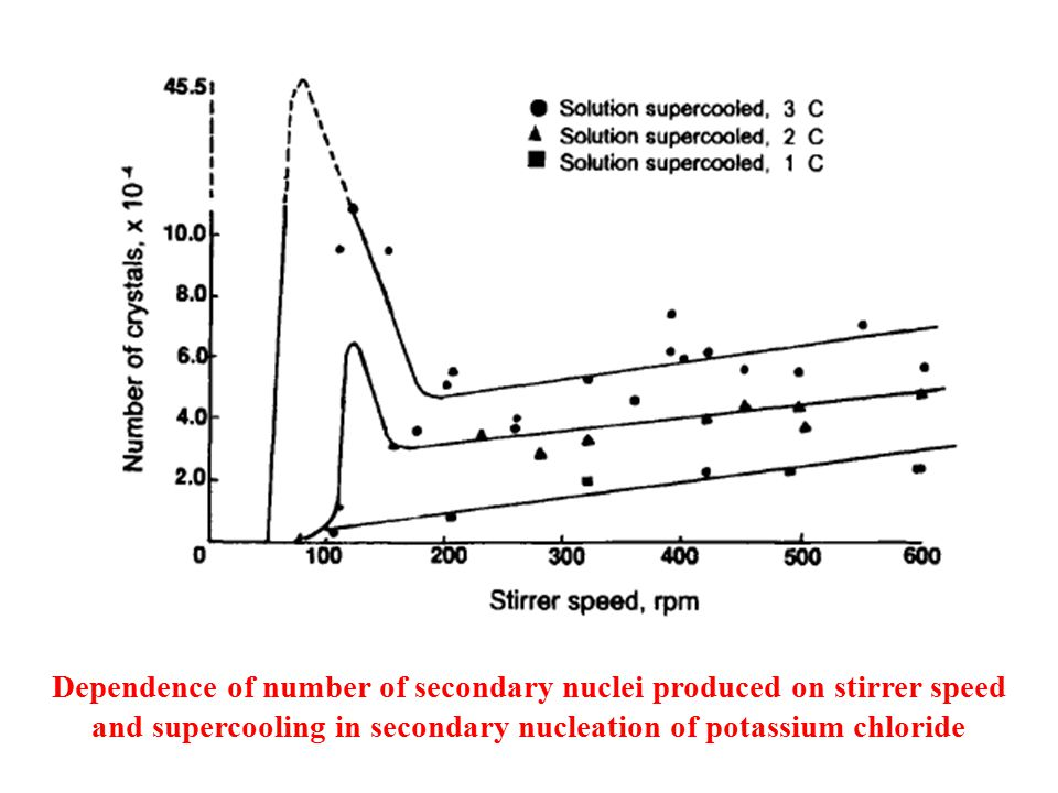 Dependence of number of secondary nuclei produced on stirrer speed