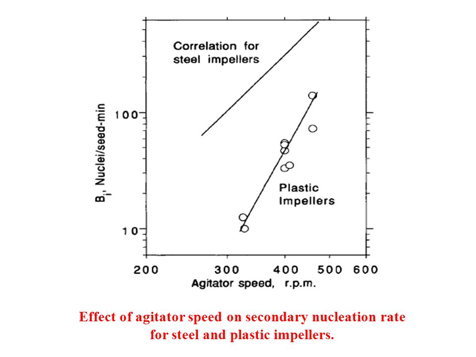 Effect of agitator speed on secondary nucleation rate for steel and plastic impellers.