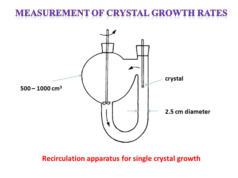 Measurement of Crystal Growth Rates