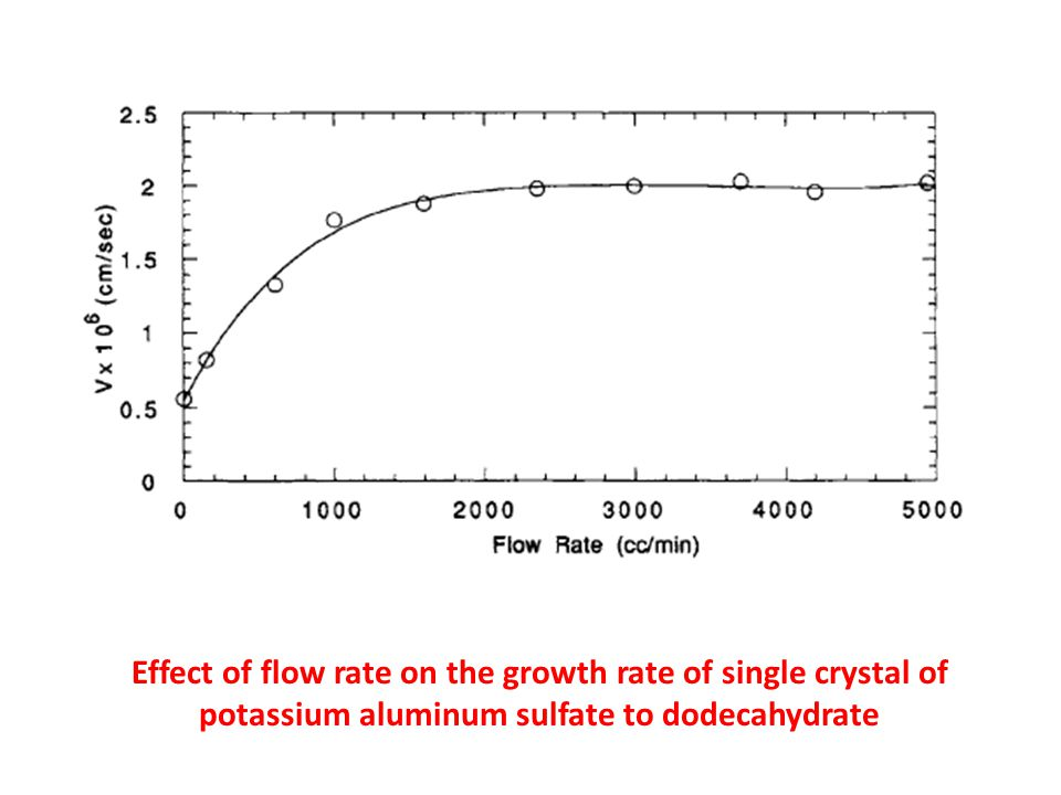 Effect of flow rate on the growth rate of single crystal of potassium aluminum sulfate to dodecahydrate