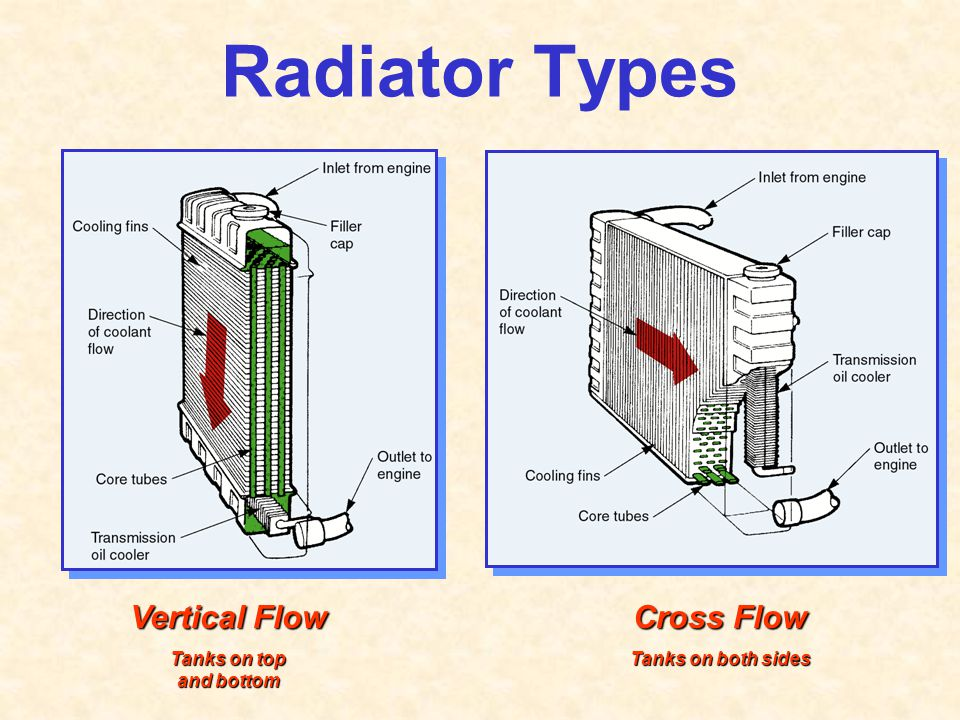 Radiator Types Vertical Flow Cross Flow Tanks on top and bottom