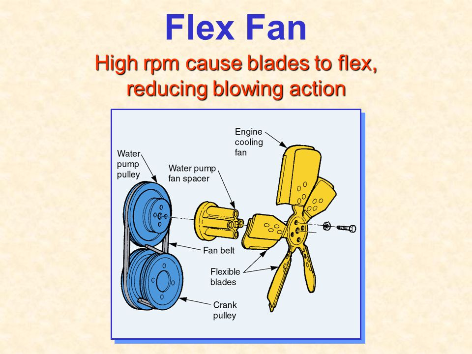 High rpm cause blades to flex, reducing blowing action