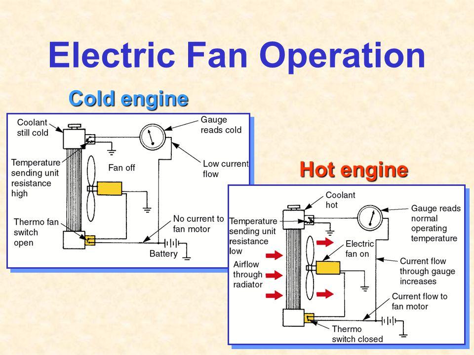 Electric Fan Operation