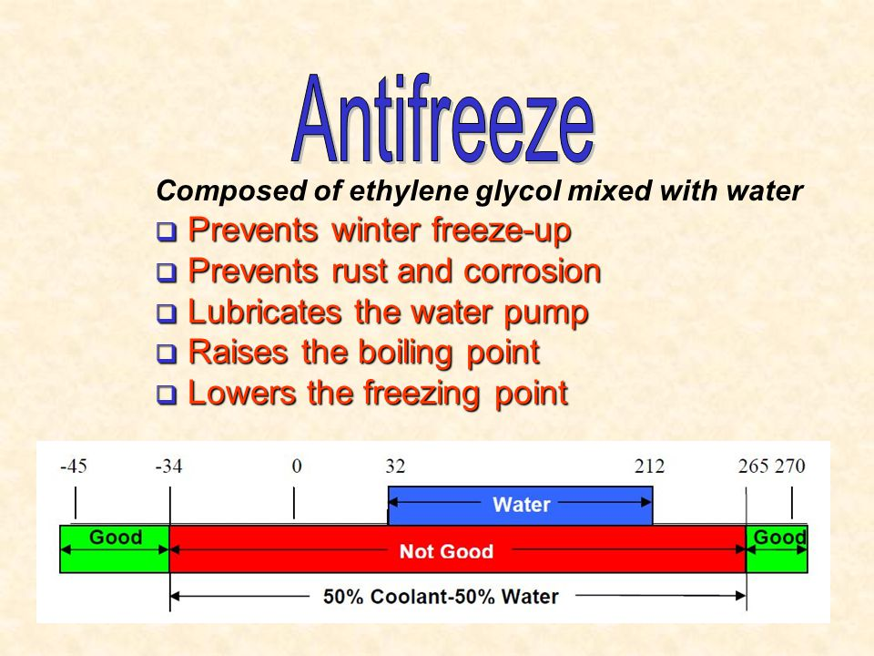 Antifreeze Prevents winter freeze-up Prevents rust and corrosion