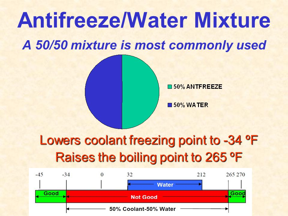 Antifreeze/Water Mixture A 50/50 mixture is most commonly used