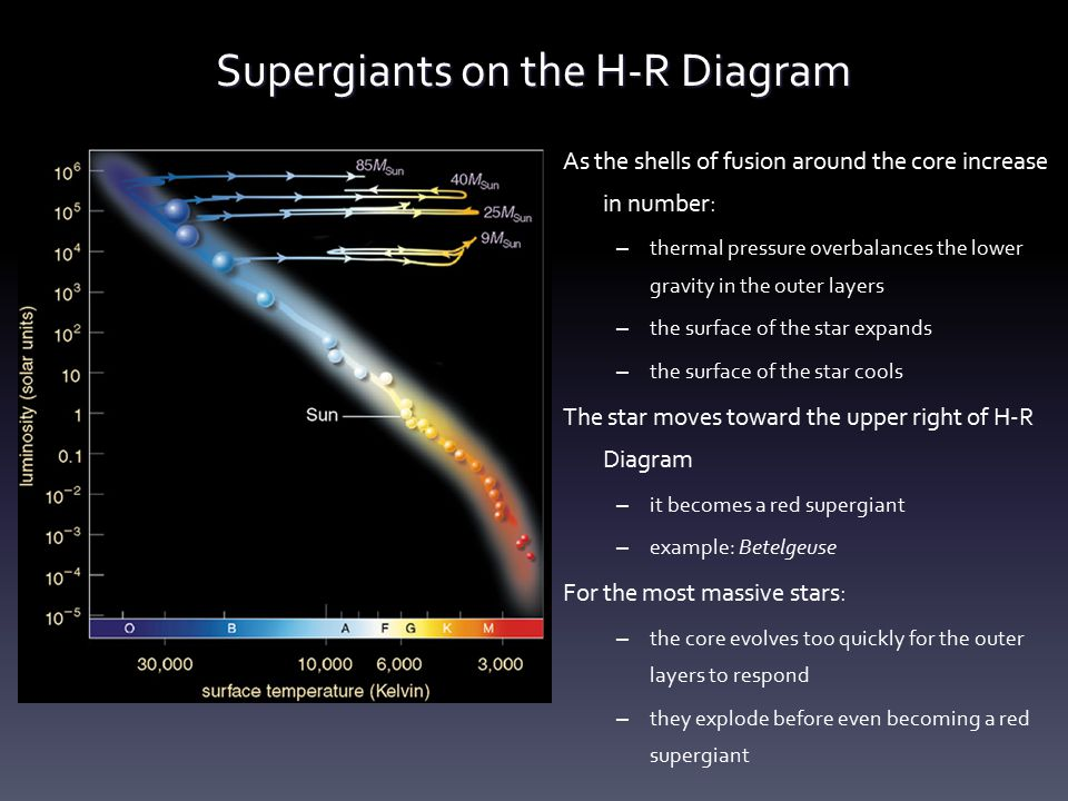 Supergiants on the H-R Diagram