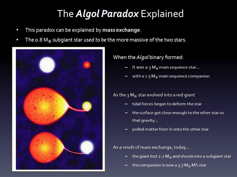 The Algol Paradox Explained