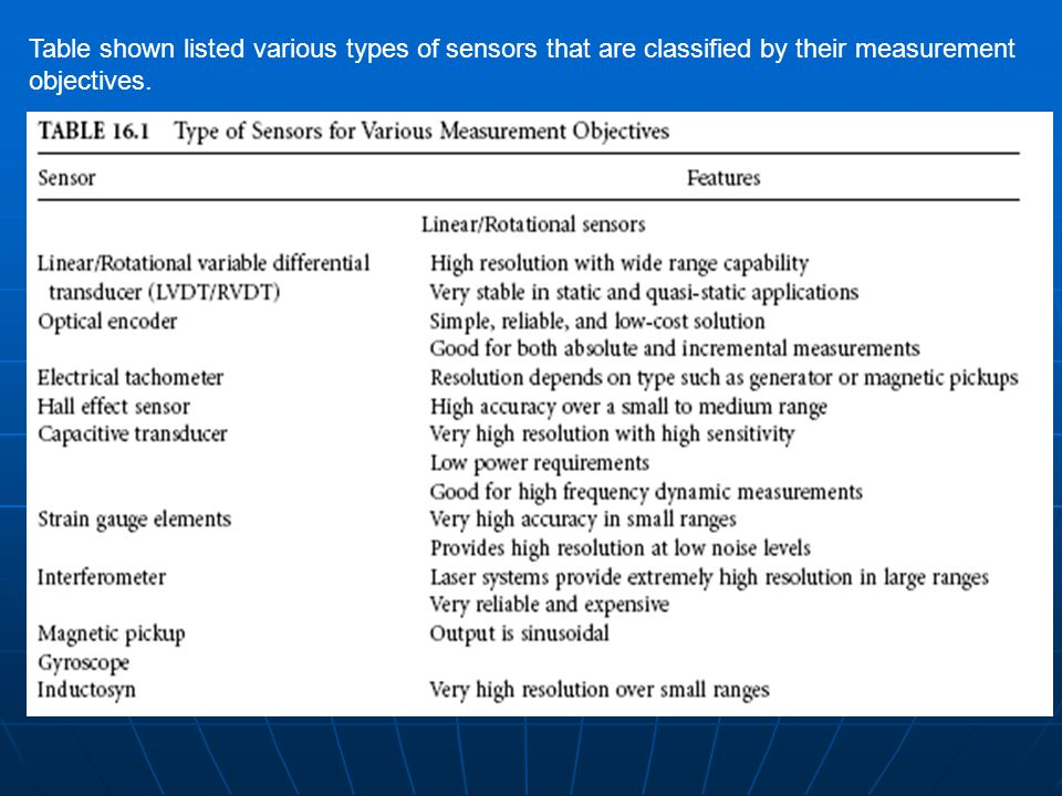 Table shown listed various types of sensors that are classified by their measurement objectives.