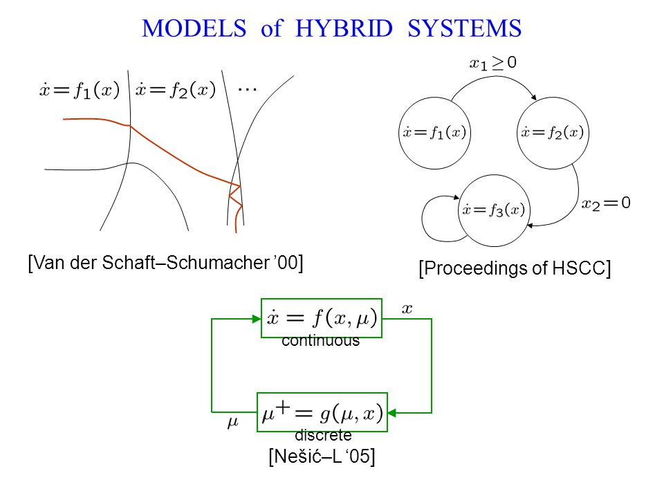 MODELS of HYBRID SYSTEMS