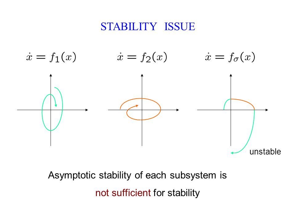 STABILITY ISSUE Asymptotic stability of each subsystem is