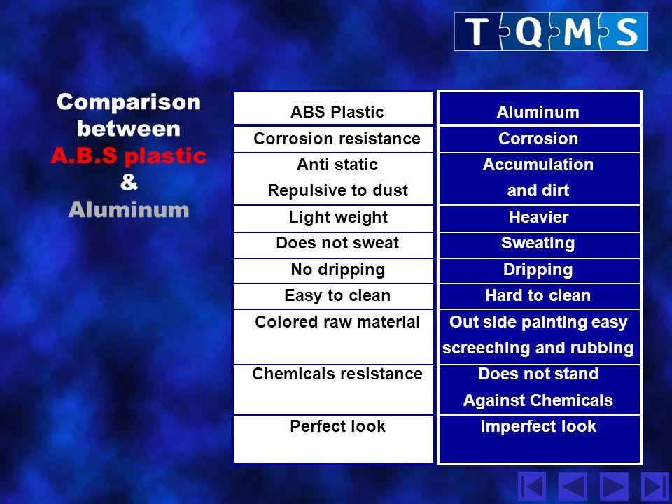 Comparison between A.B.S plastic & Aluminum ABS Plastic Aluminum