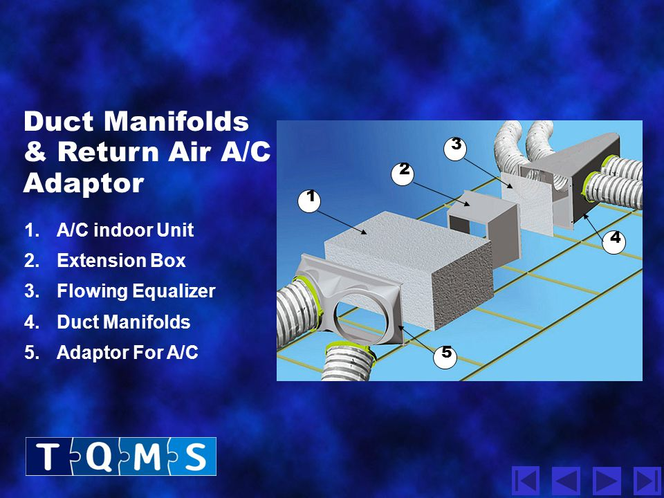Duct Manifolds & Return Air A/C Adaptor 1. A/C indoor Unit
