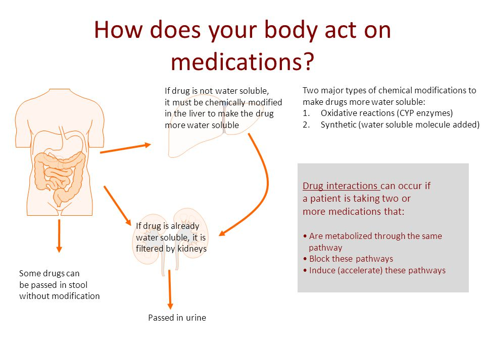 How does your body act on medications