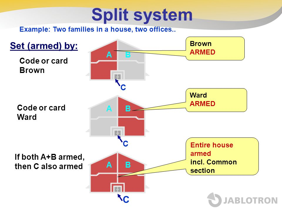 Split system Set (armed) by: C A B Code or card Brown C Code or card